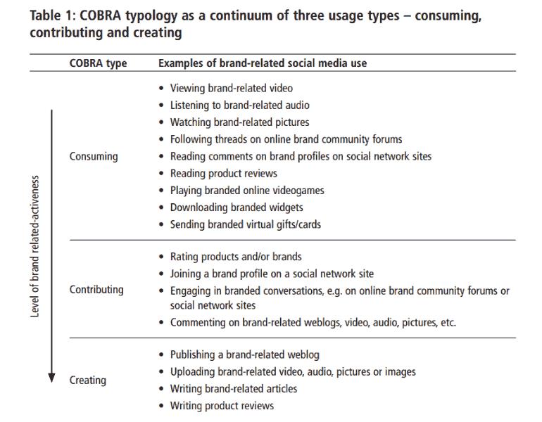 Onderzoek naar Cobra's