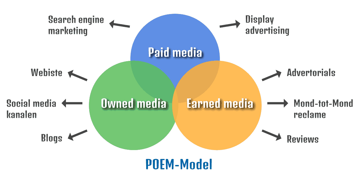 Grafiek POEM-Model