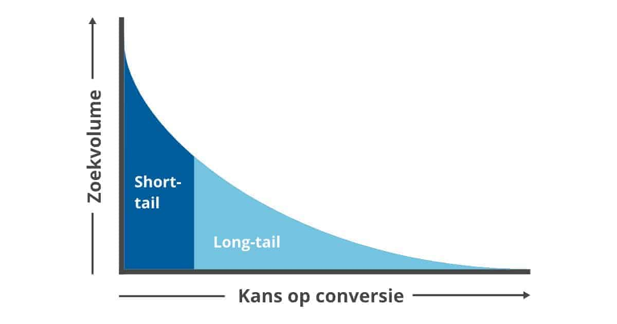 Long tail vs short tail zoekwoorden