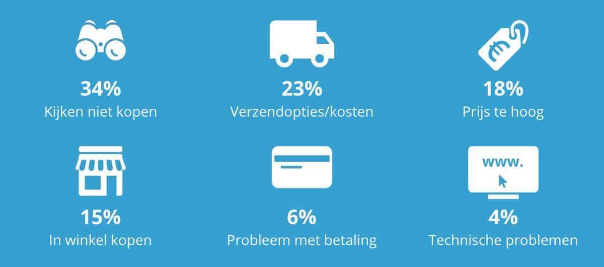 Verlaten winkelwagen statistieken