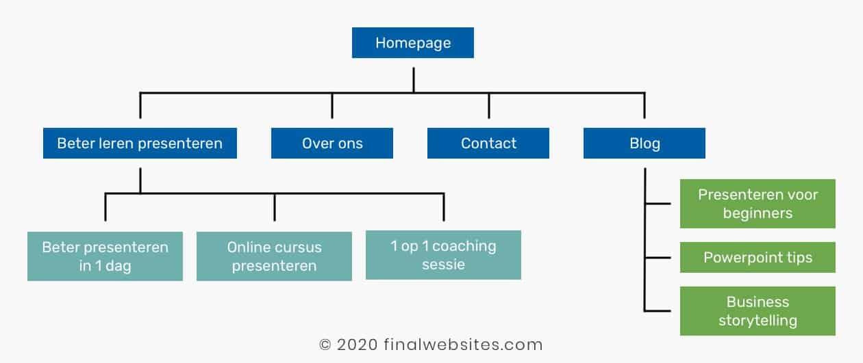 Voorbeel structuur website