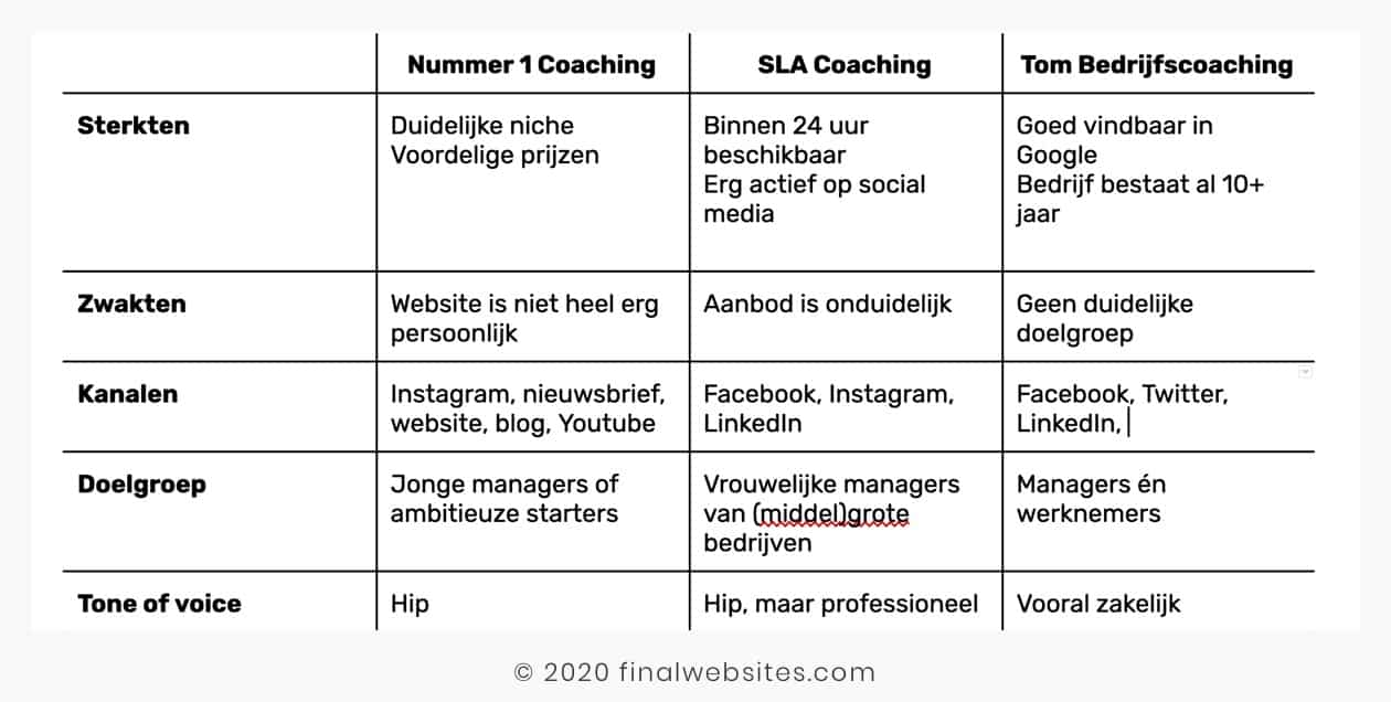Voorbeeld concurrentieanalyse