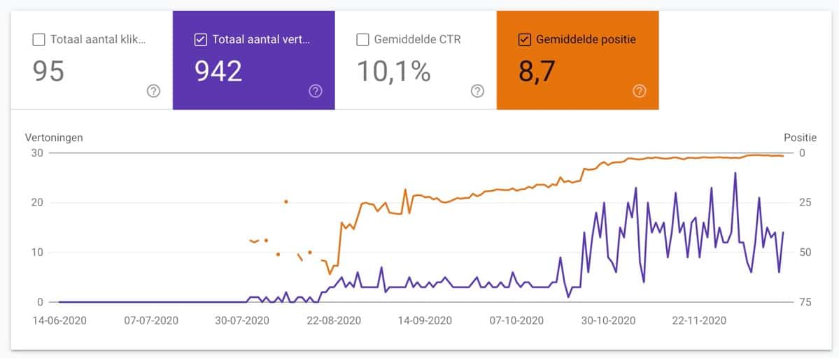 Over ons pagina resultaat in Google Search Console